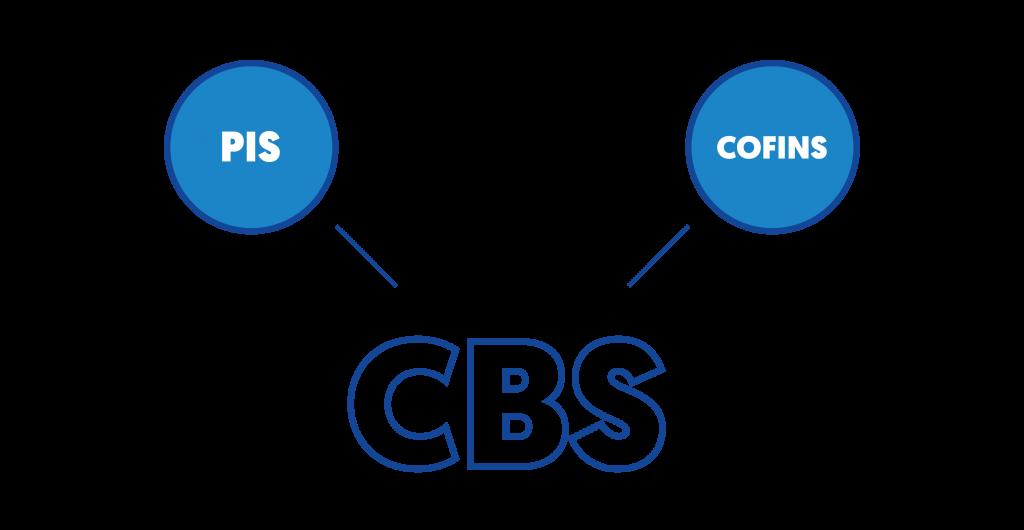 Unificação do PIS e do COFINS, na figura da CBS, imposto sugerido pelo Governo em sua proposta de reforma tributária