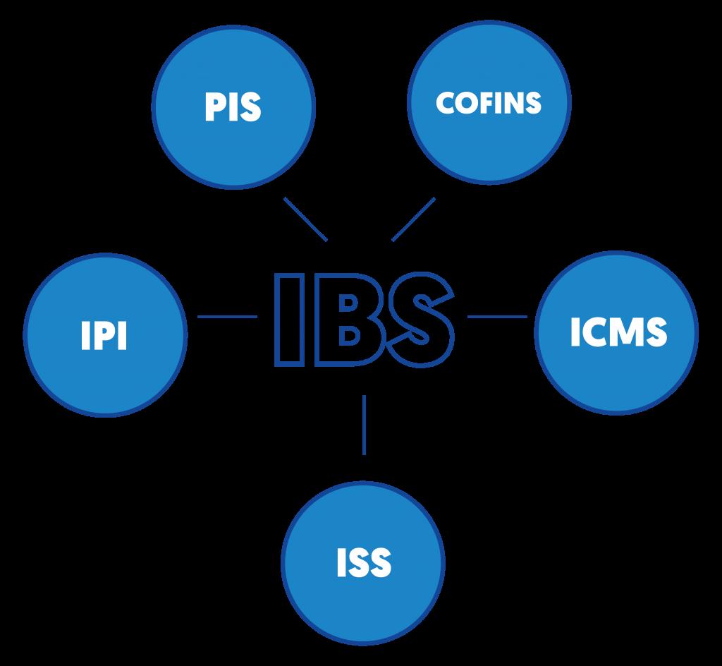 Unificação do PIS, COFINS, IPI e ICMS na figura do IBS, imposto sugerido pela Câmara em sua proposta de reforma.