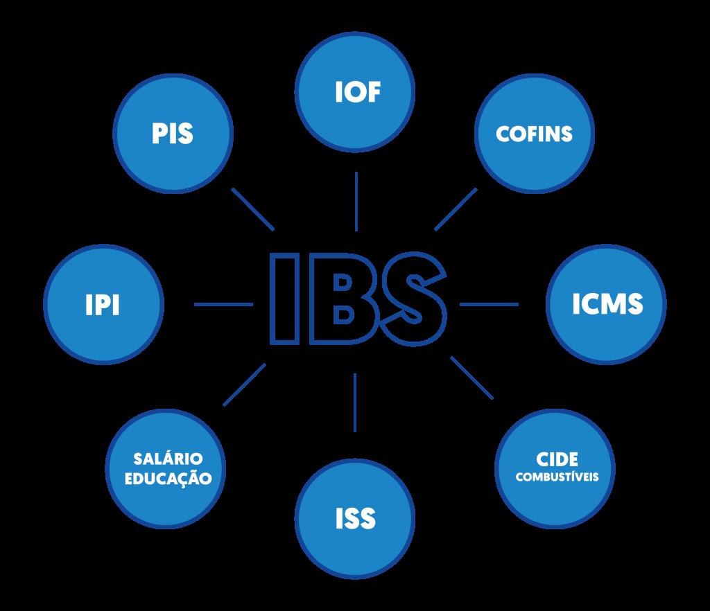 Unificação do PIS, COFINS, IPI, ICMS, IOF, Salário-educação e Cide-combustíveis na figura do IBS, imposto sugerido pelo Senado em sua proposta de reforma.